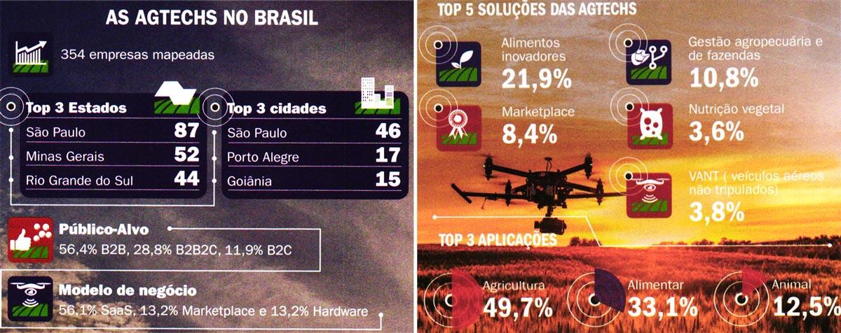 Dinheiro-Rural-Futuro-a-consolidacao-das-Agtechs-Coluna-O-Campo-Digital-img